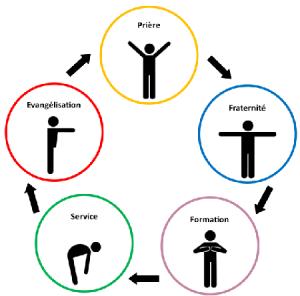 les cinq essentiels : prière, fraternité, formation, service, évangélisation